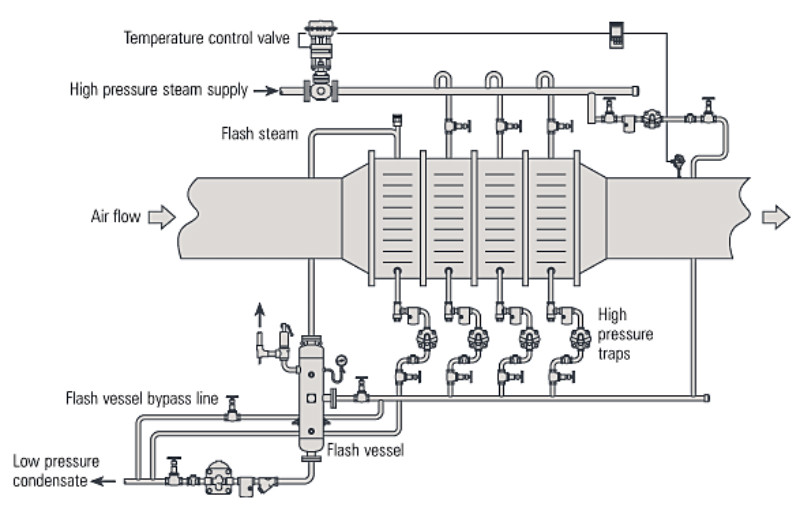 Fig. 14.6.5  Flash steam recovery on a multi-bank air heater battery
