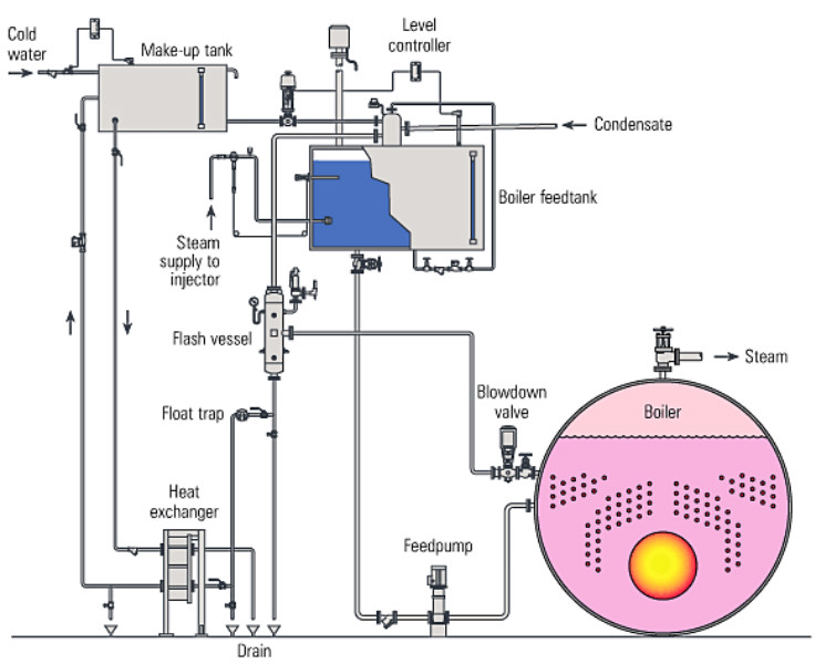 Fig. 14.6.10  Typical heat recovery from boiler blowdown