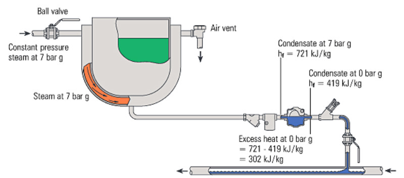 Fig. 14.6.1  Excess heat in condensate produces flash steam