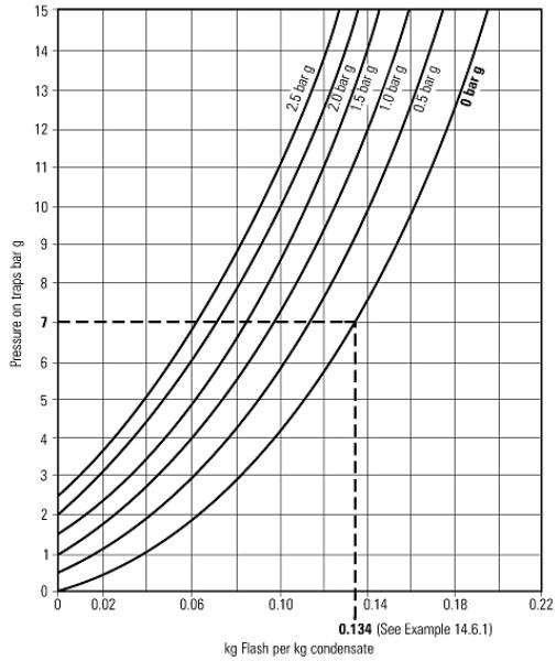 Fig. 14.6.2  Flash steam graph
