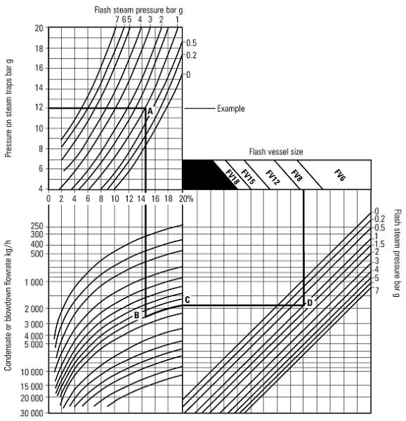 Fig. 14.6.4  Flash vessel sizing chart